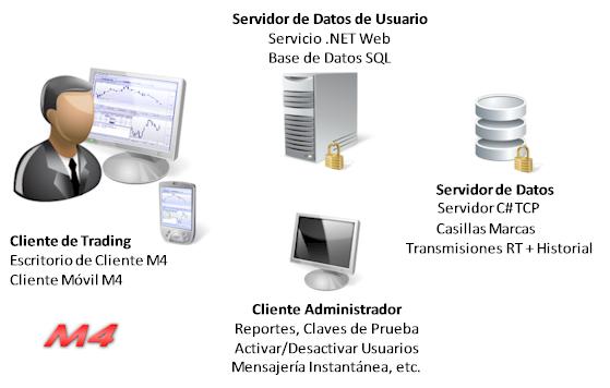 M4 trading platform client, server and admin.
